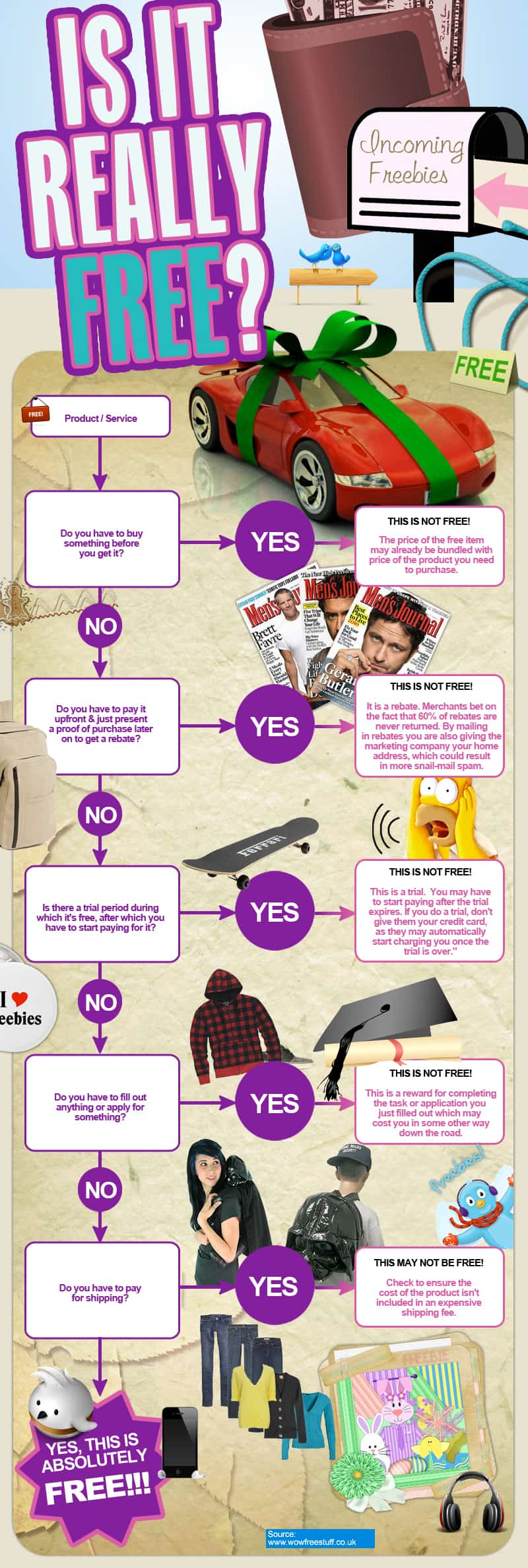 Is It Really Free? Infographic
